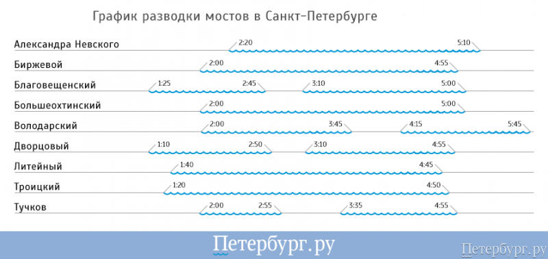 График разводки мостов в Санкт-Петербурге в 2019 году новые фото
